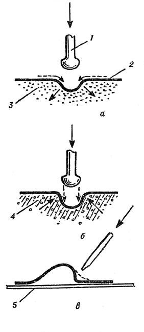Рис. 118. Формы рельефа, полученные на разных основах: а - чеканка на песке; б - чеканка на смоле; в - формирование границы рельефа на стальном листе; 1 - чекан; 2 - заготовка; 3 - песок; 4 - смола; 5 - стальной лист