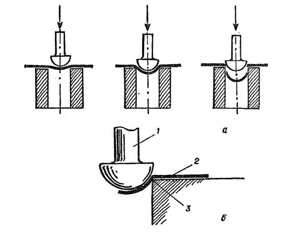 Рис. 127. Изготовление <i>как я изготовила чеканку</i> полусфер штампом: а - последовательность операций; б - момент отсекания готовой полусферы от основного металла: 1 - пуансон; 2 - металл; 3 - кромка втулки