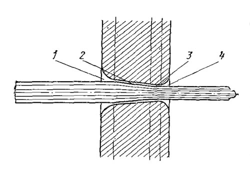Рис. 26.  Схема процесса волочения: 1 - входной конус, 2 - протяжной конус, 3 - цилиндрическая часть, 4 - выходной...